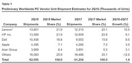 Gartner Says Worldwide PC Shipments Grew For the First Time in Six Years