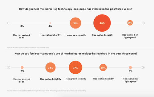 Companies increase martech spend but struggle to keep up with the speed of its growth