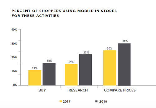 Marketers are missing mobile opportunities to reach customers in store