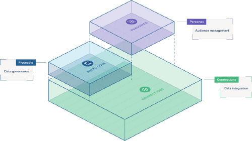 Segment's visualization of its product stack.