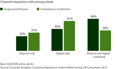 The Data Digest: Prioritize CX Investment By Understanding Empowered Consumers