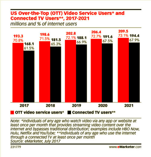 The future of TV advertising in today's digital world