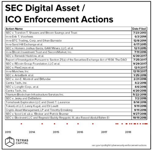 The Incoming Wave of ICO Regulation (Yes, It's Coming)