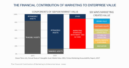 The rise of the DD-CMO: How data-driven CMOs are maximizing performance