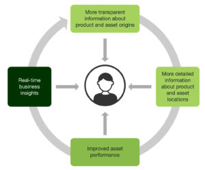 The ROI Of Track And Trace Solutions