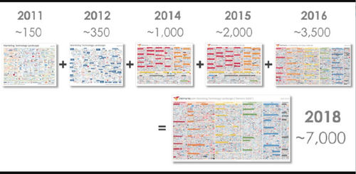 The year that changed martech forever