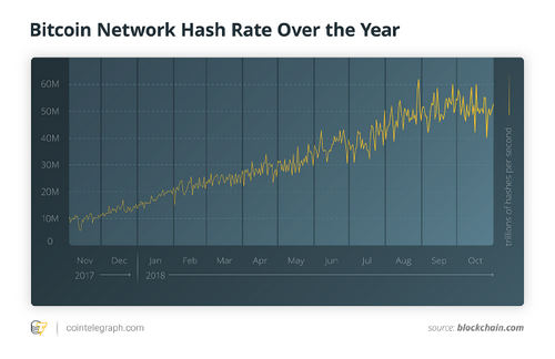 Bitcoin Network Hash Rate Over the Year