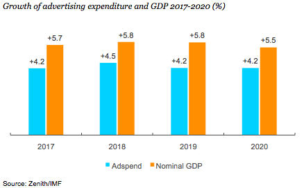 UK adspend growth forecast upgraded despite Brexit uncertainty