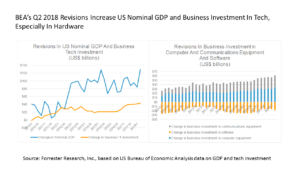 US GDP Report For Q2 2018 Will Increase US Tech Market Size And Slightly Raise Our 2018 Tech Market Forecast