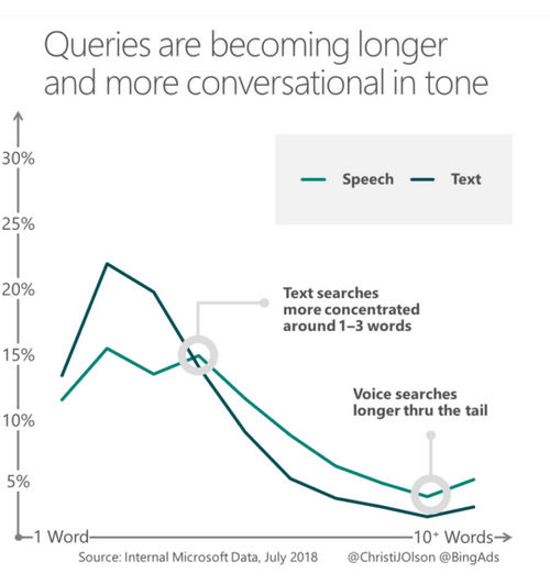 Voice search isn't the next big disrupter, conversational AI Is