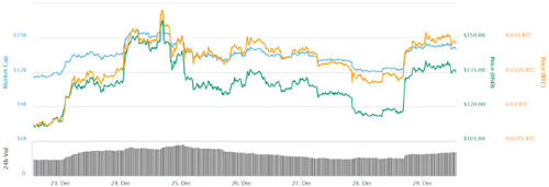 Ethereum 7-day chart