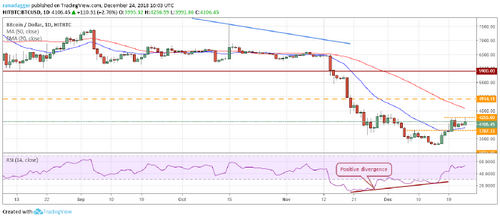 Price Analysis, Dec. 24, Bitcoin, Ripple, Ethereum, Bitcoin Cash, Stellar, EOS, Litecoin, Bitcoin SV, TRON, Cardano