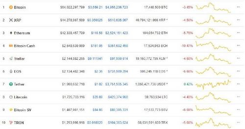 BTC and Other Cryptos, in the Red as CME Bitcoin Futures Expire Today, December 28th