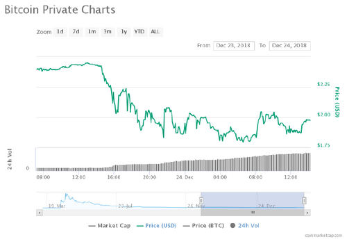 BTCP Plunges After Exposé, Team To Hard Fork Bitcoin Private