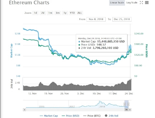 Ethereum [ETH] Back on Recovery Track: TRON TRX Following