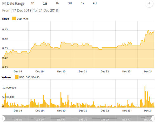 Ethereum, Ripple Lead Altcoin Price Charge With More Than 15 Percent Gains