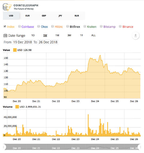 Ethereum's 7-day price chart. Source: Cointelegraph's Ethereum Price Index