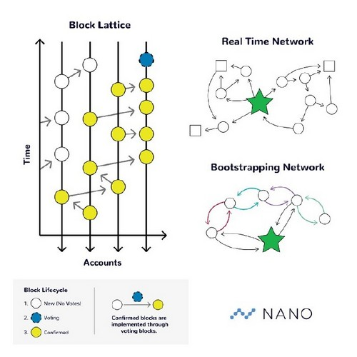 Nano Releases Major Update, CoinGate Announces its Support by Stores in Over 100 Countries