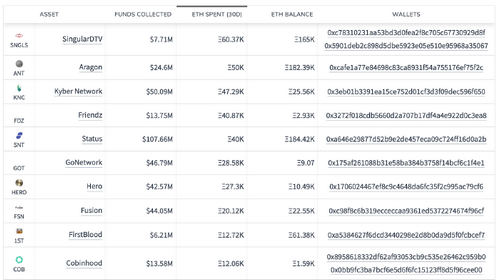 Over 400000 ETH Left ICO Team Wallets in the Past Thirty Days, Data Shows
