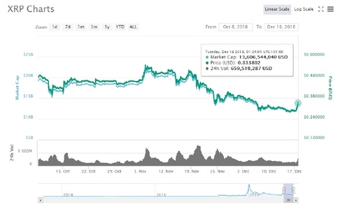 Ripple's XRP Latest Wrapped Up, Double Digit Price Ascend