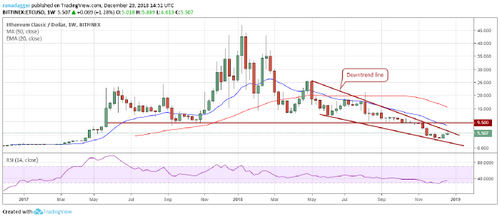 Top Crypto Performers Overview, Ethereum, Ethereum Classic, NEO, IOTA, Binance Coin, Stratis