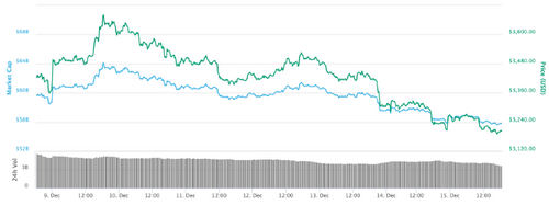 Top Cryptos See Mixed Gains & Losses, Bitcoin Fights to Stay Over $3200