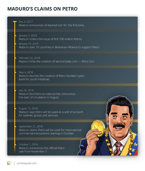 Maduro Raises Petro's Value By 150 Percent Amid Ongoing Inflation