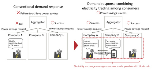 Fujitsu Claims 40% Efficiency Boost, for Blockchain Electricity Exchange