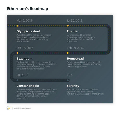 Gauging Community Expectations, and Developer Readiness, as Ethereum's Constantinople Launch Date Approaches