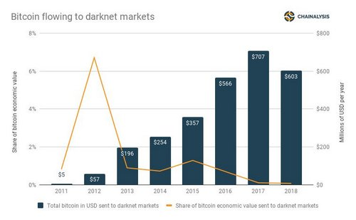 Value of BTC in USD & share of BTC economic value sent to darknet markets