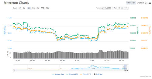 Ethereum 1-month price chart. Source: CoinMarketCap