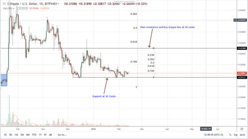 Ripple Price Analysis, BTC - XRP Correlation, Will it be Eliminated?
