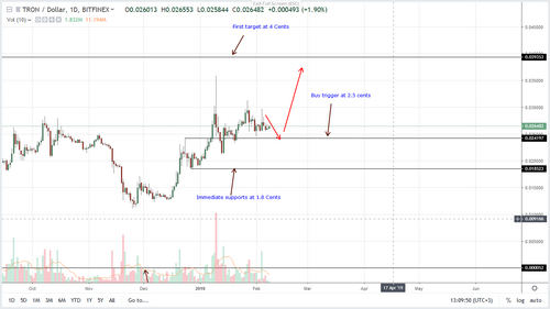 Tron Price Analysis, TRX at 4 Cents Likely, Mainstream Exposure Spurs Adoption