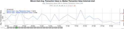 Active addresses on Bitcoin Coin Cash Network is Less Than 33% of Dogecoin, Median Transaction Value Below $0.01