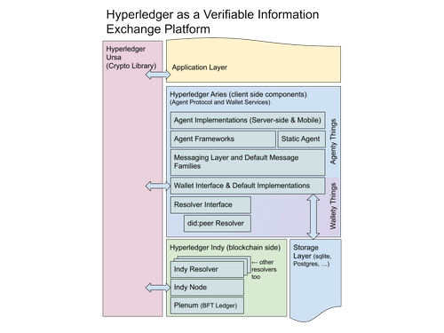 Hyperledger Announces Aries, a Toolkit for Blockchain-Based Identity Management