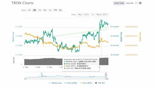 Tron (TRX) Still Holding: Most Recent News on Ethereum's Rival
