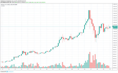 Bitcoin Needs to Hold This Level to Head Higher