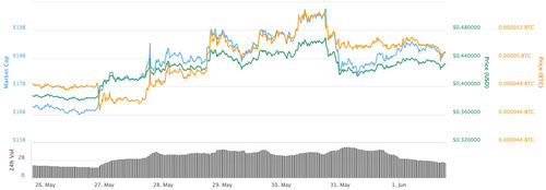 XRP 7-day price chart. Source: CoinMarketCap