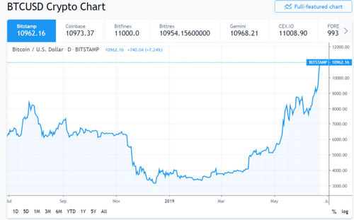 Chart showing the price of bitcoin.