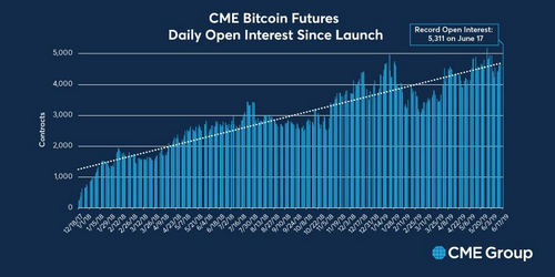 Interest in BTC futures over time: https://twitter.com/CMEGroup/status/1141015074062110721