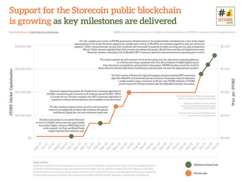 Storecoin, with Early Backing from Ari Paul/BlockTower Wants to Tokenize your Data