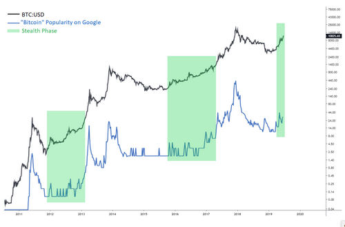 """Logarithmic growth of bitcoin price and its public interest"""