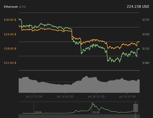 Ethereum 24-hour price chart. Source: Coin360