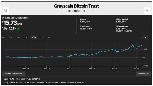 Grayscale Bitcoin Trust Outperformed Everything in H1 2019