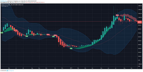 BTC USD 1 Week chart with Bollinger Bands