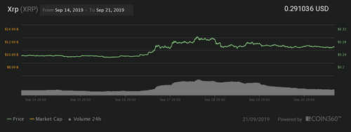 Ripple 7-day price chart. Source: Coin360