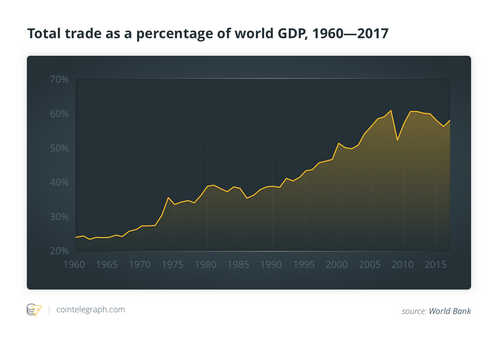 Total trade as a percentage of the world's GDP, 1960-2017