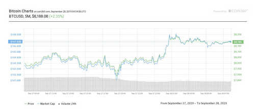 Caption: Bitcoin's price has recovered slightly from $7,700 to $8,200 in 24 hours