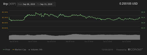 Ripple 7-day price chart | Source: Coin360
