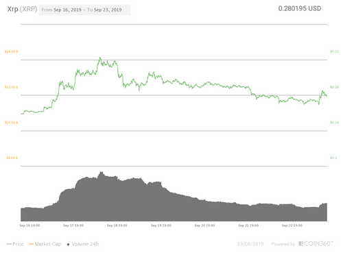 XRP seven-day price chart